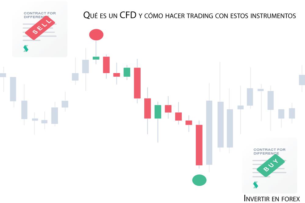 Qué es un CFD y cómo hacer trading con estos instrumentos