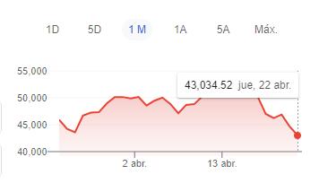 precio bitcoin hoy 23-04-2021